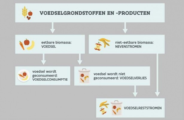 "Report: ""Monitoring food residual streams and food waist streams in the Flemish horticulture"" available"